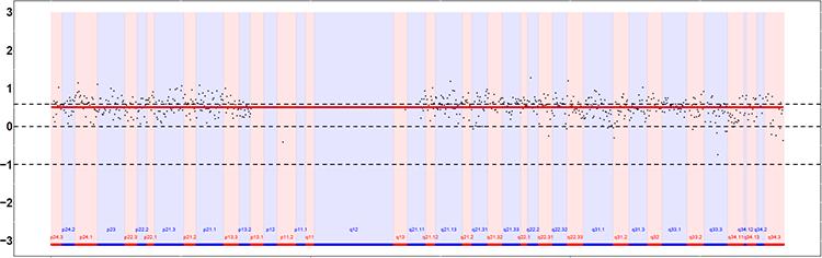 GenoCare胚胎植入前染色体异常检测(PGT-A)试剂盒