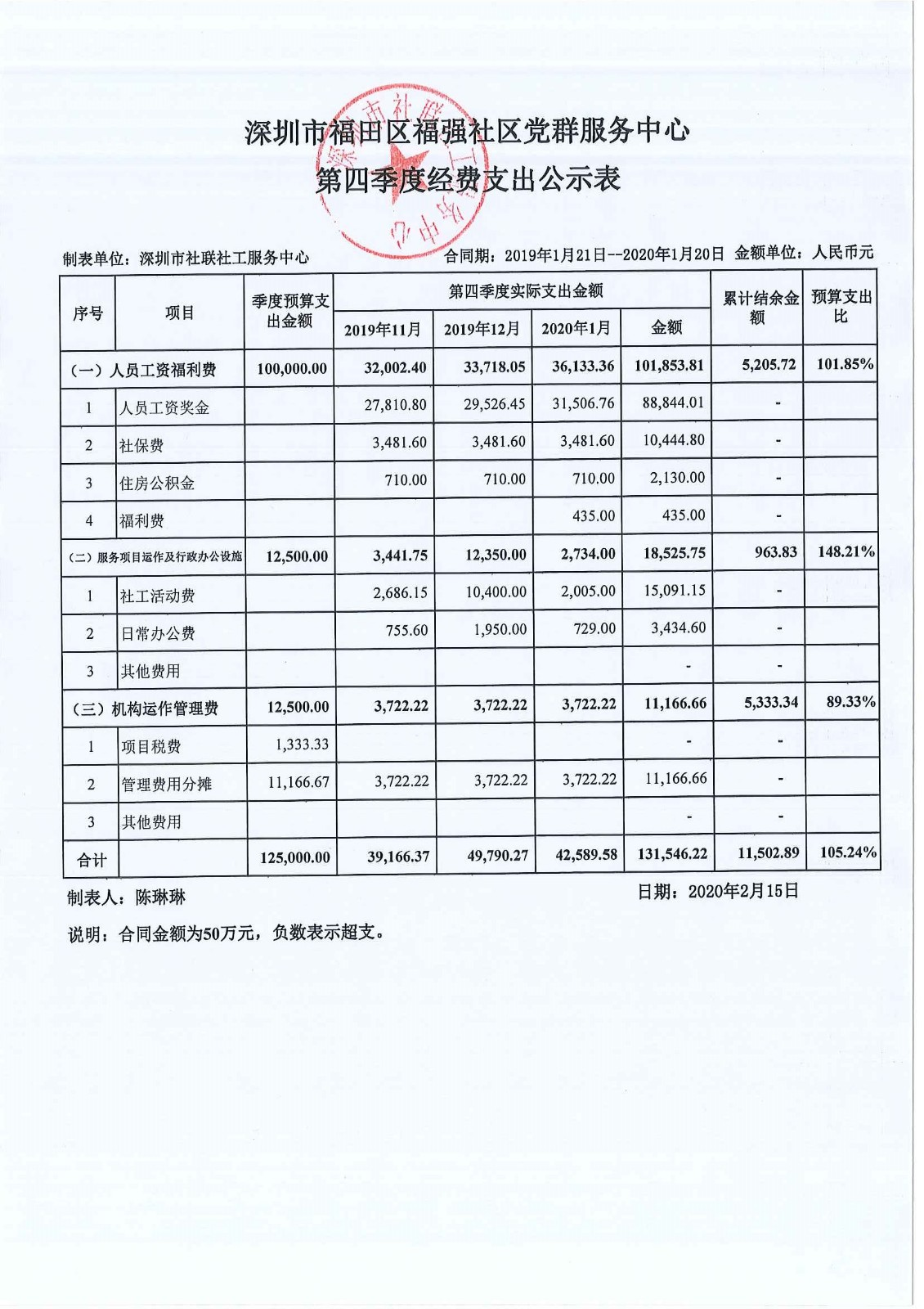福强社区第四季度经费公示表