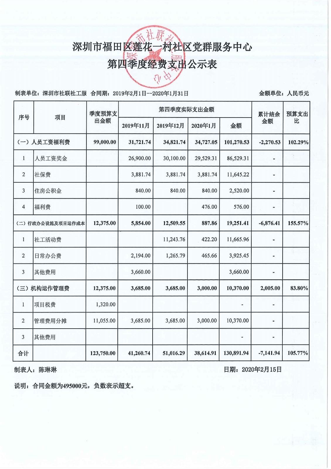 莲花一村社区第四季度经费支出公示表