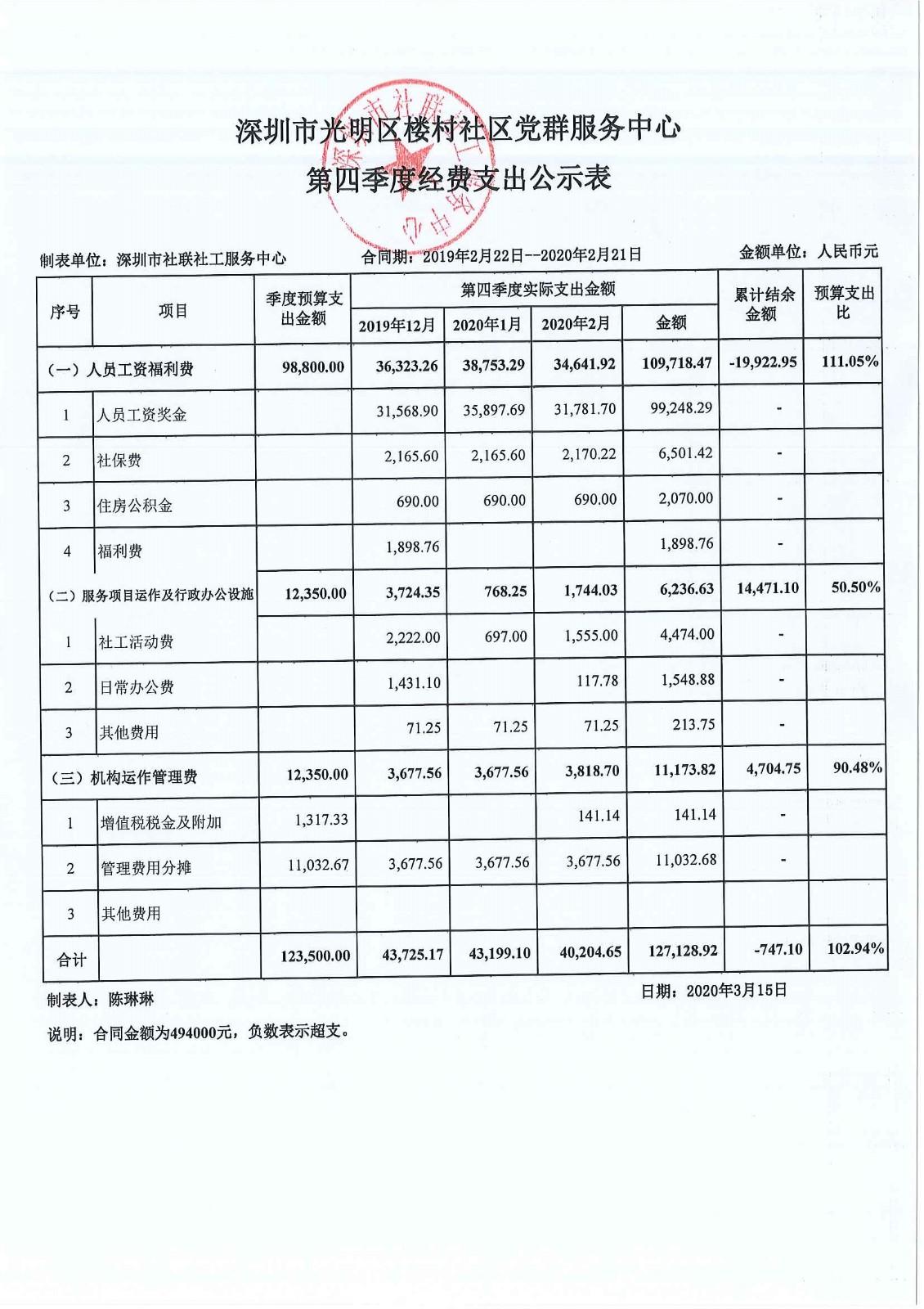 楼村社区第四季度经费支出公示表