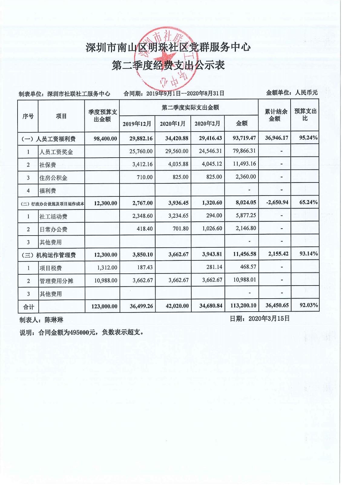 明珠社区第二季度经费支出公示表