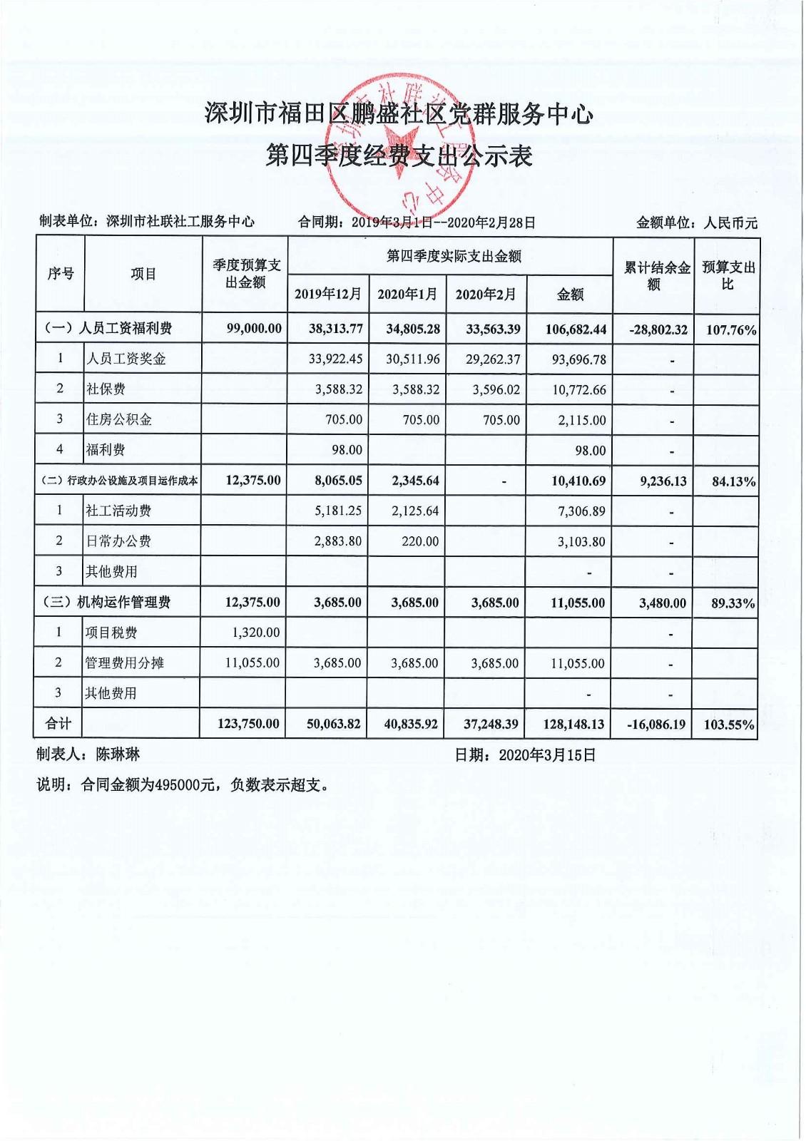 鹏盛社区第四季度经费支出公示表