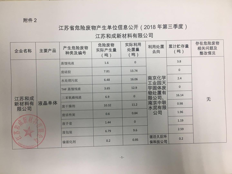 江苏省危险废物产生单位信息公开(2018年第三季度)