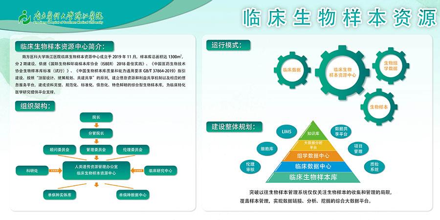 南方医科大学珠江医院临床生物样本库简介