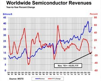 11月全球半导体销售量逐月略有下降