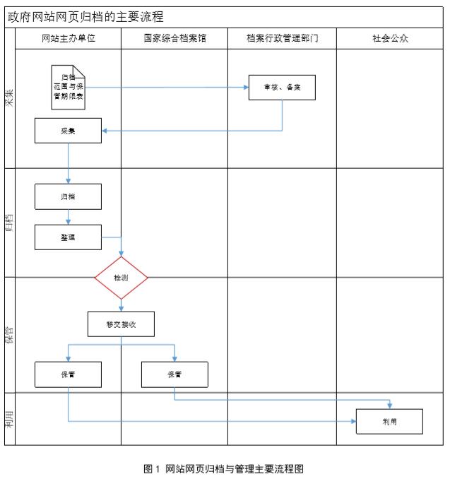 【地方标准】政府网站网页归档管理规范(浙江省宁波市)