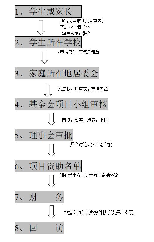 广东省山海源慈善基金会 资助计划申请流程