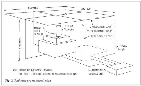 主动消磁系统/消磁设备/消磁器