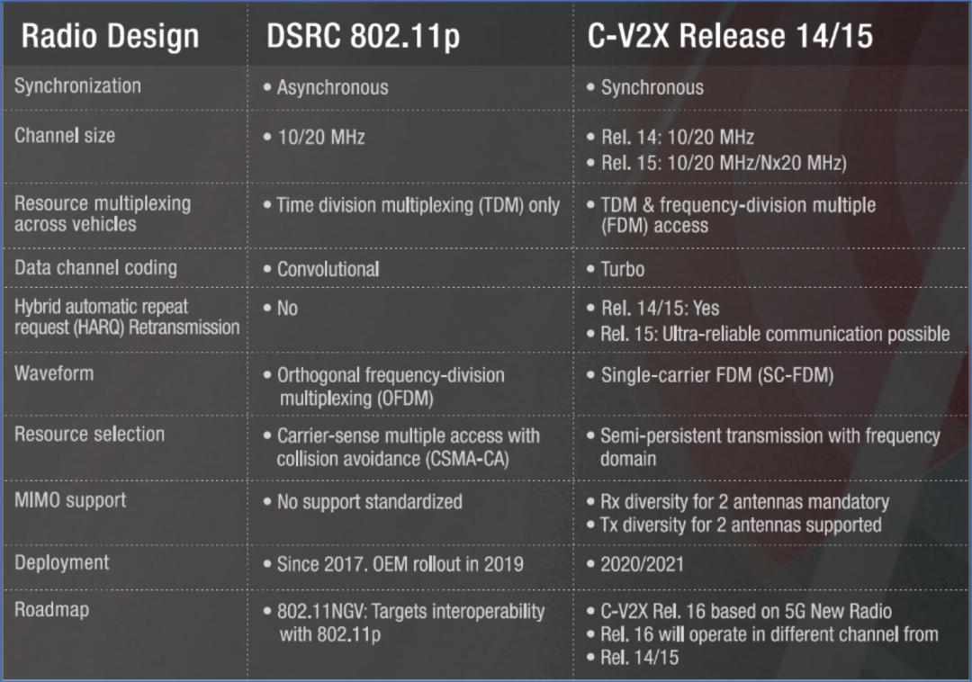 关于C-V2X的那些事!