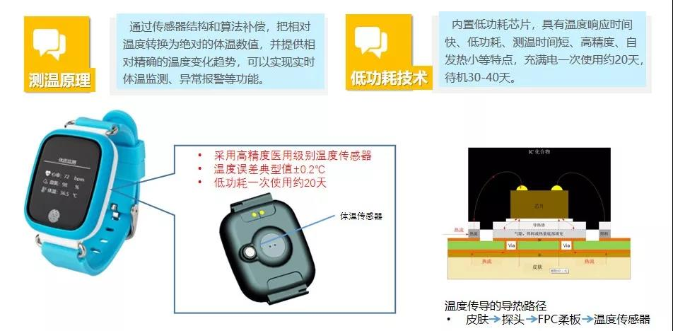 助力校园防疫—2.4G校园体温手环实时监测管理方案