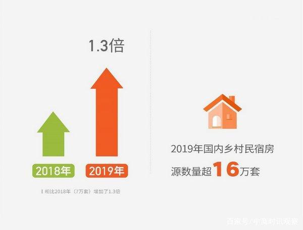 《2019年乡村民宿报告》发布:乡村民宿房源数增加1.3倍 创收超5.5亿