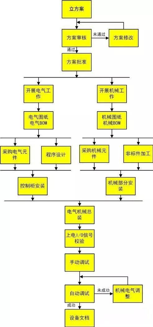 自動化設備介紹