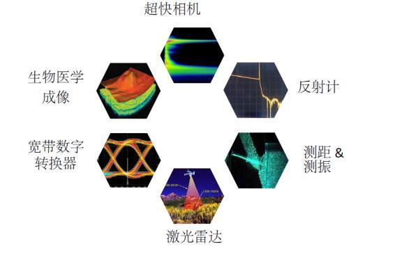 超快光谱仪-单次10亿帧速