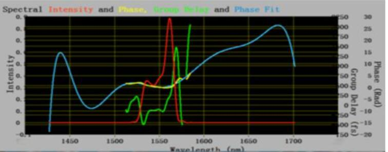 FROG频率分辨光学开关助力中红外飞秒激光器研究解决方案