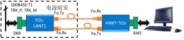 FOL-LANT1 汽车以太网光纤链路系统