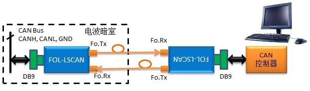 FOL-LSCAN 低速(容错)CAN总线光纤链路系统
