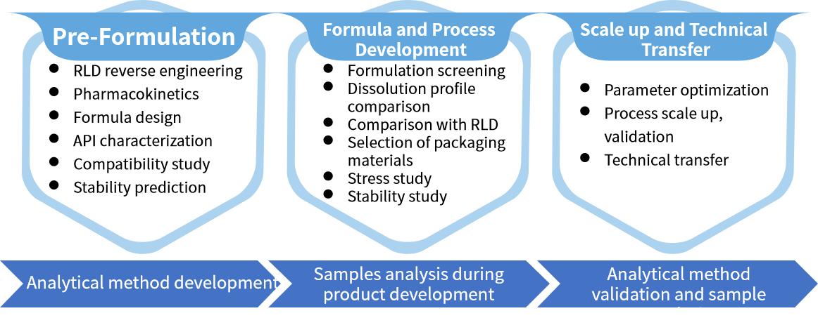 Formulation R&D
