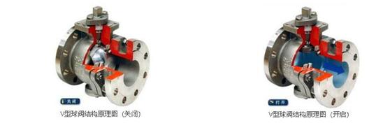 V型球阀结构以及原理以及球阀内部是V形状的吗?