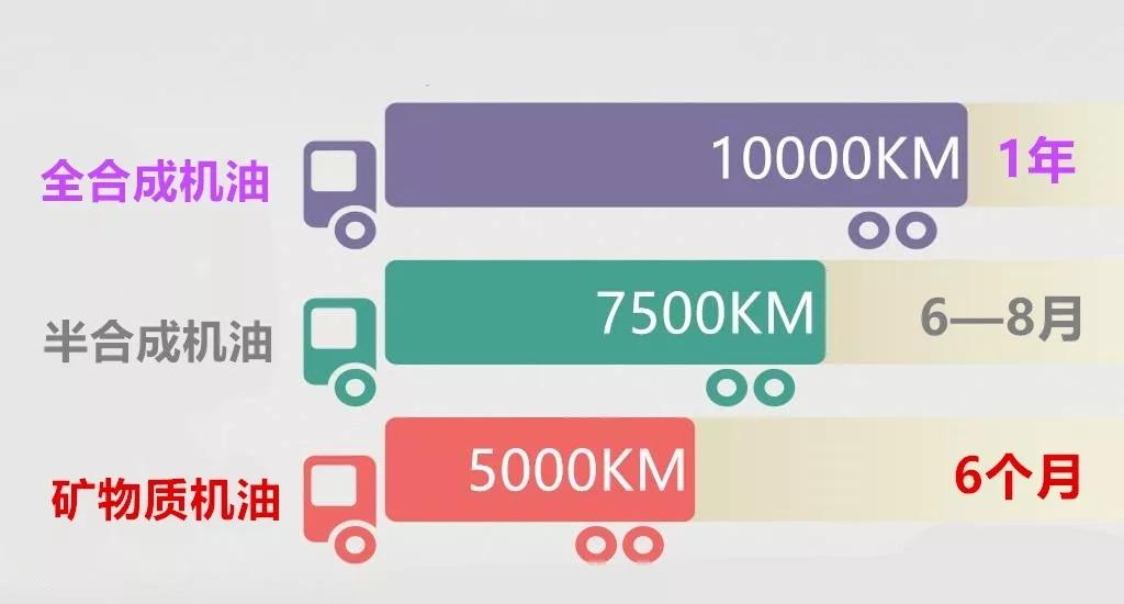 一年行驶不足1万公里的车如何养护?