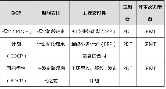如何有效推进IPD咨询系列之二:开发篇--三大关键支撑流程之一:业务决策流程