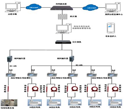 母線及高壓電機絕緣智能管理系統