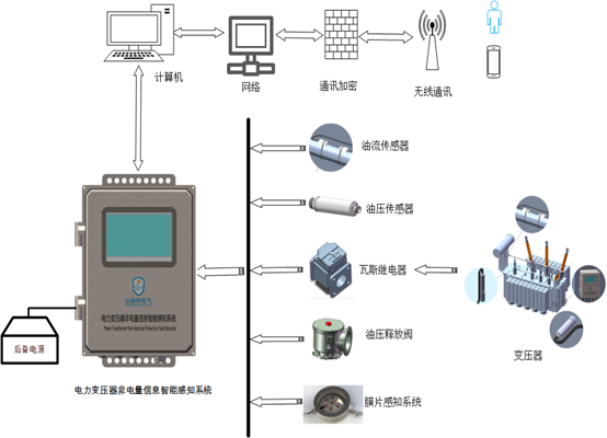 電力變壓器非電量信息智能感知系統