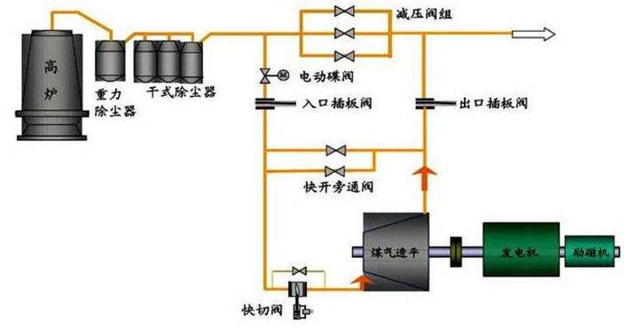TRT发电