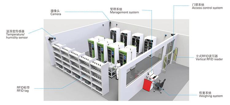 Laboratory safe storage system of hazardous chemic