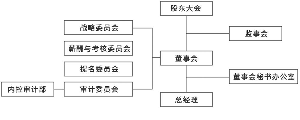 公司管理架构