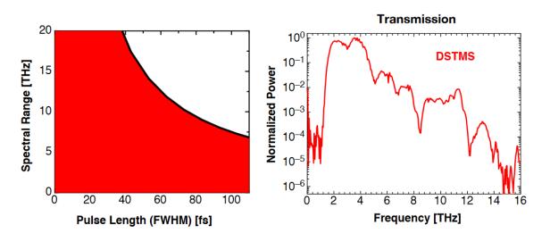 太赫兹时域光谱仪TeraSys