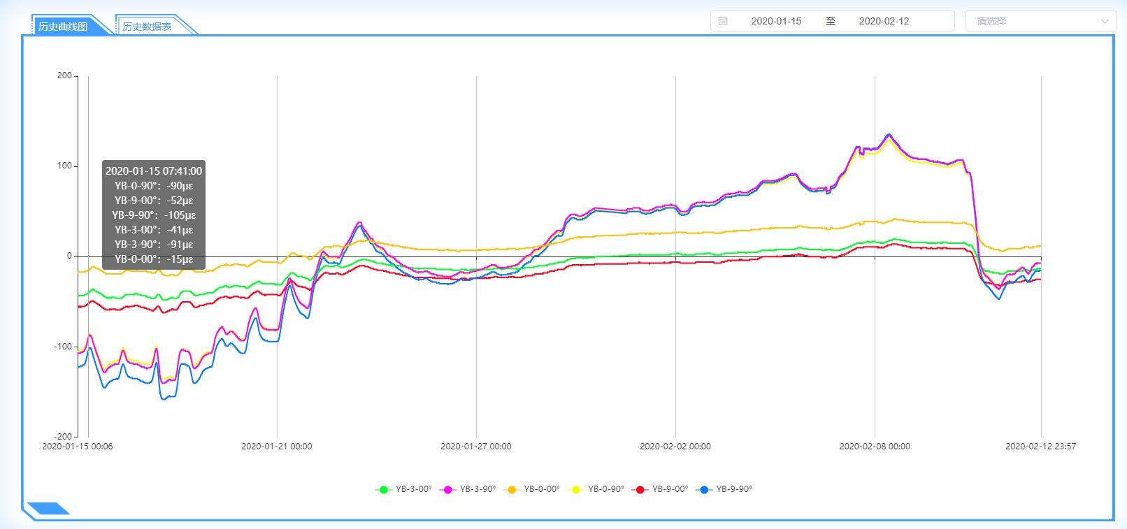 中贵线嘉陵江隧道穿越管段优发国际顶级在线应变监测