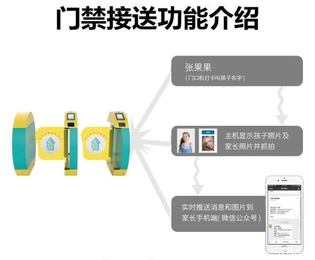 校园智能人脸识别闸机方案开发