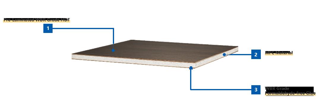DANSN MFC Board Structure