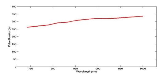 飞秒光学参量振荡器