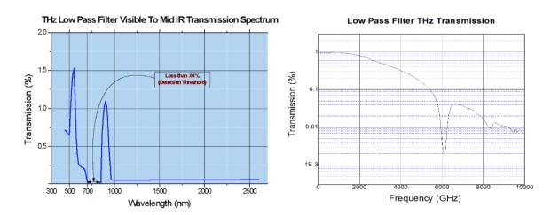 太赫兹低通滤波器