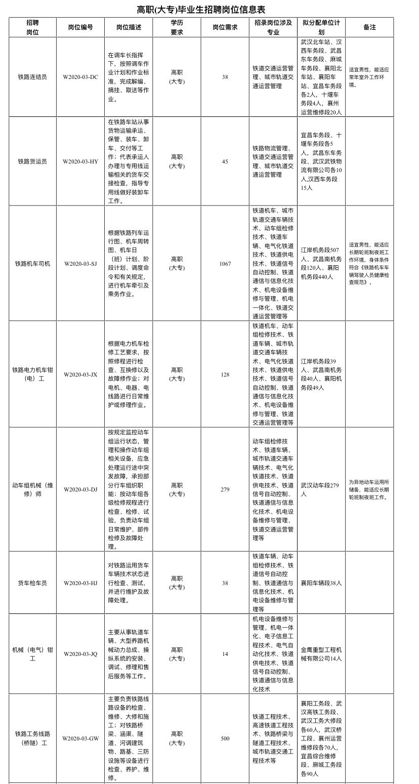 中国铁路武汉局集团有限公司招聘2020年高校毕业生公告(三)
