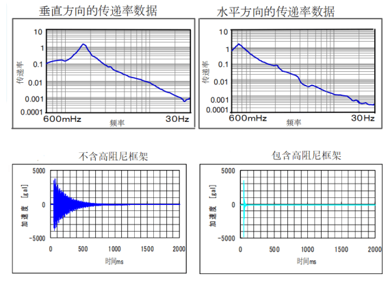 气浮防震台h-TDI 系列