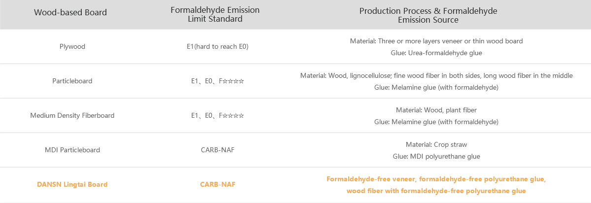 Comparison of DANSN MFC Board with Traditional Wood-based Boards on Formaldehyde Emission
