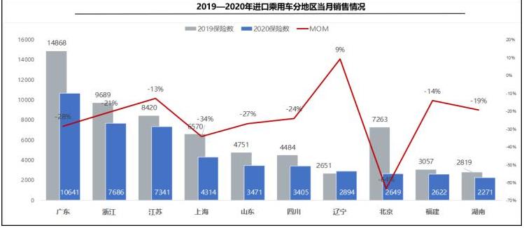 2020年3月中国进口汽车交付6.6万辆 同比下滑28.8%