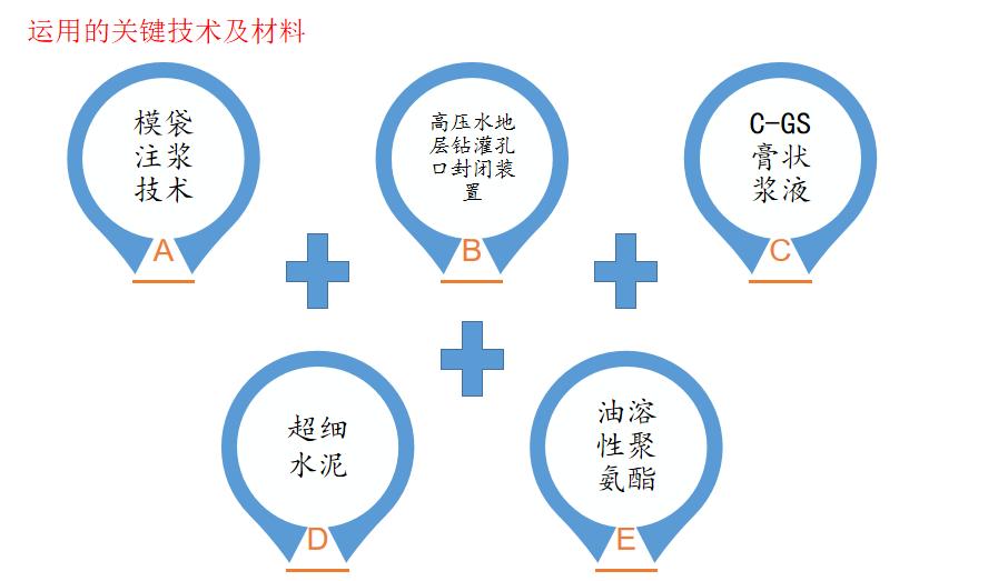 江门中微子实验站斜井渗涌水处理工程