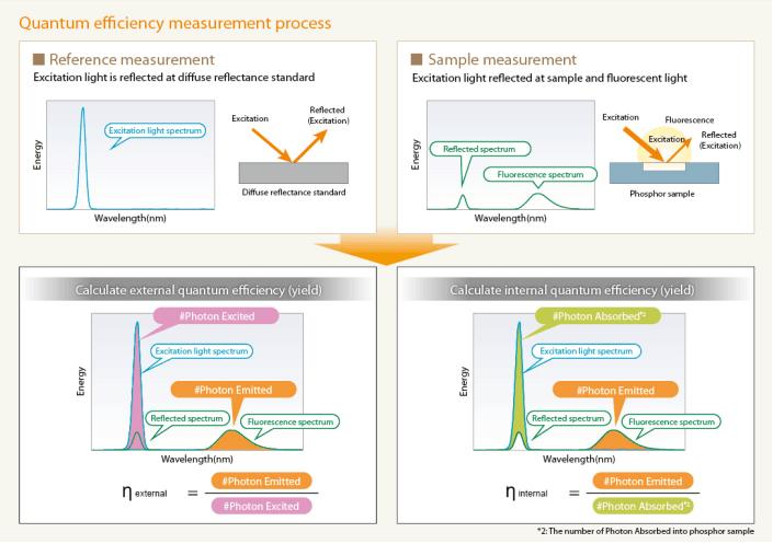 量子效率测量系统