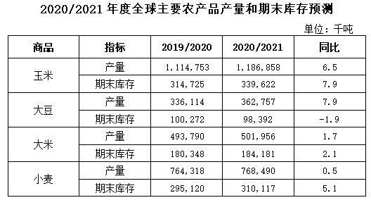 2020-2021年度全球主要农产品产量和期末库存预测(2020年5月份预测)