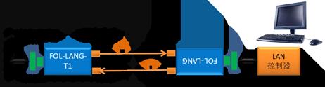 FOL-LANG-T1M  车载千兆以太网光纤链路系统
