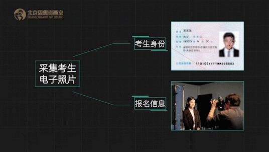 北京联考深度解密,快速了解联考应试那点事儿