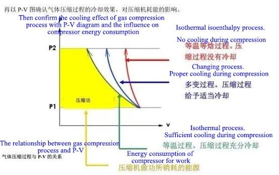 Energy saving master of air compressor
