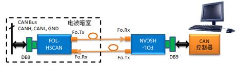FOL-HSCAN 高速CAN总线光纤链路系统