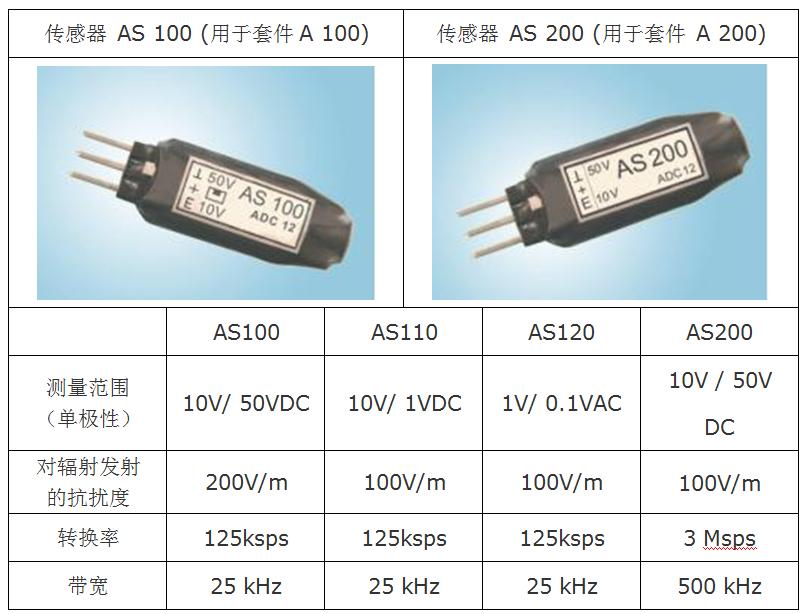 A100/A200 光纤化探头(模拟)