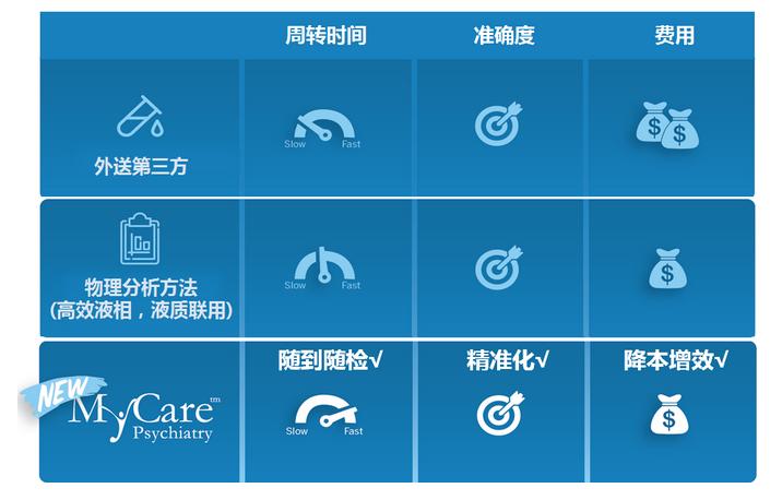 "MyCare | ""药药""check it now抗精神类药物浓度检测试剂,新品上市!"