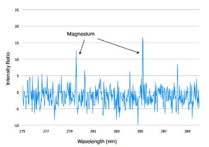铝合金中Li 元素现场检测