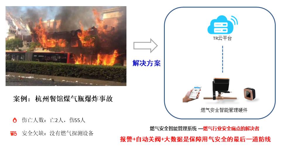 """燃气安全智能管理系统在""""智慧消防""""中所扮演的角色"""